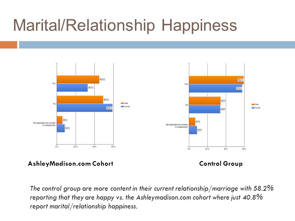 Marital/Relationship Happiness