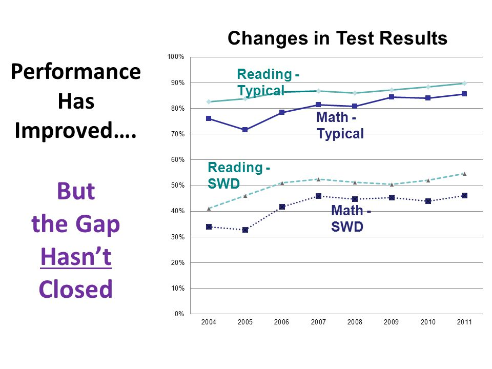 Performance Has Improved…. But the Gap Hasn't Closed