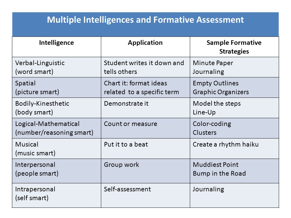 Multiple Intelligences and Formative Assessment