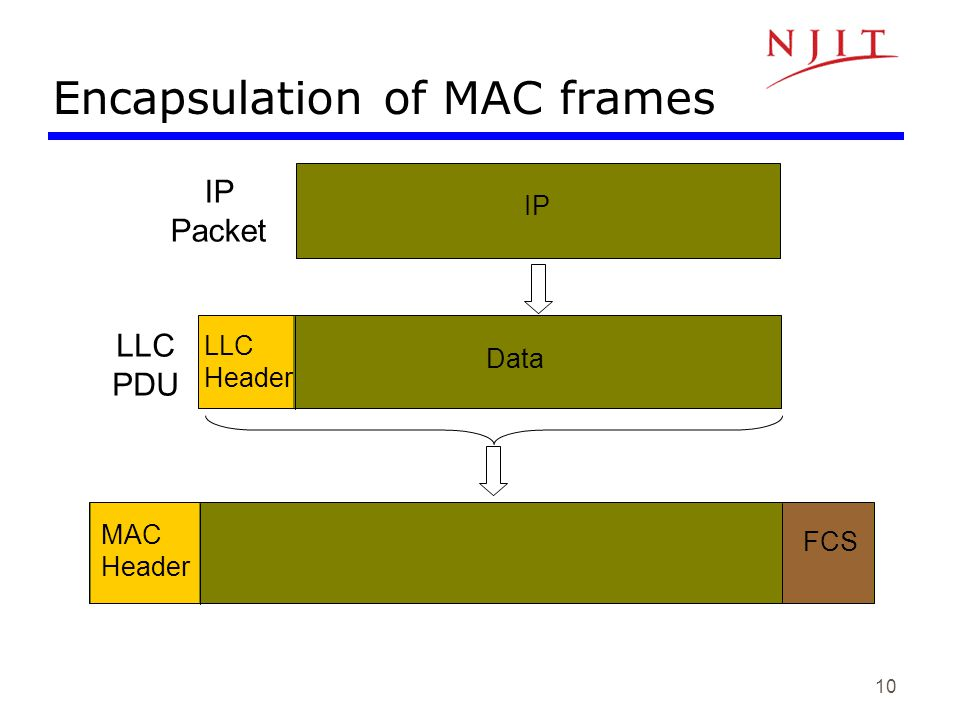 Encapsulation of MAC frames