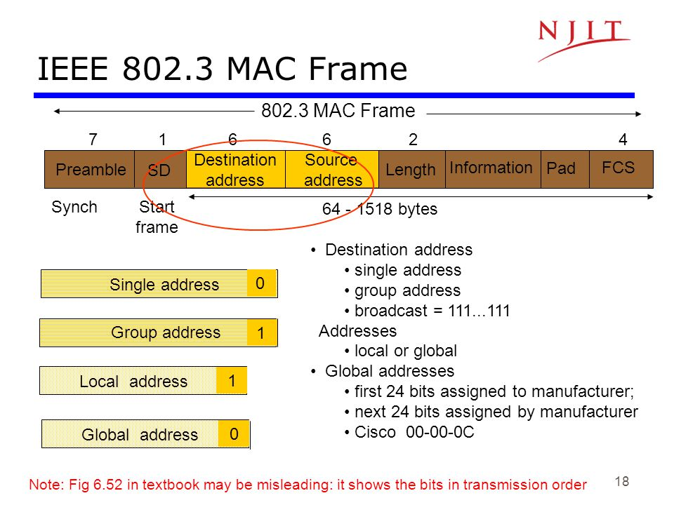 IEEE 802.3 MAC Frame 802.3 MAC Frame 7 1 6 6 2 4 Destination address