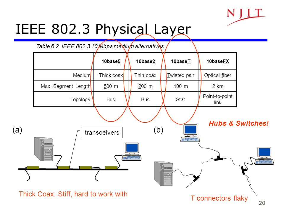 IEEE 802.3 Physical Layer (a) (b) Hubs & Switches!