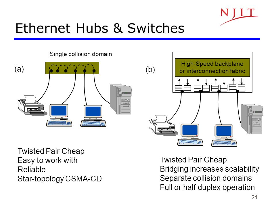 Ethernet Hubs & Switches
