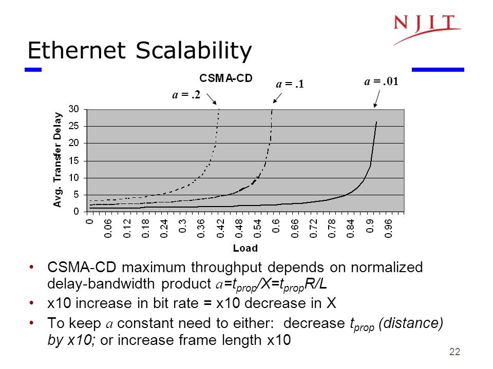 Ethernet Scalability a = .01. a = .1. a = .2. X=L/R, time to transmit a frame.