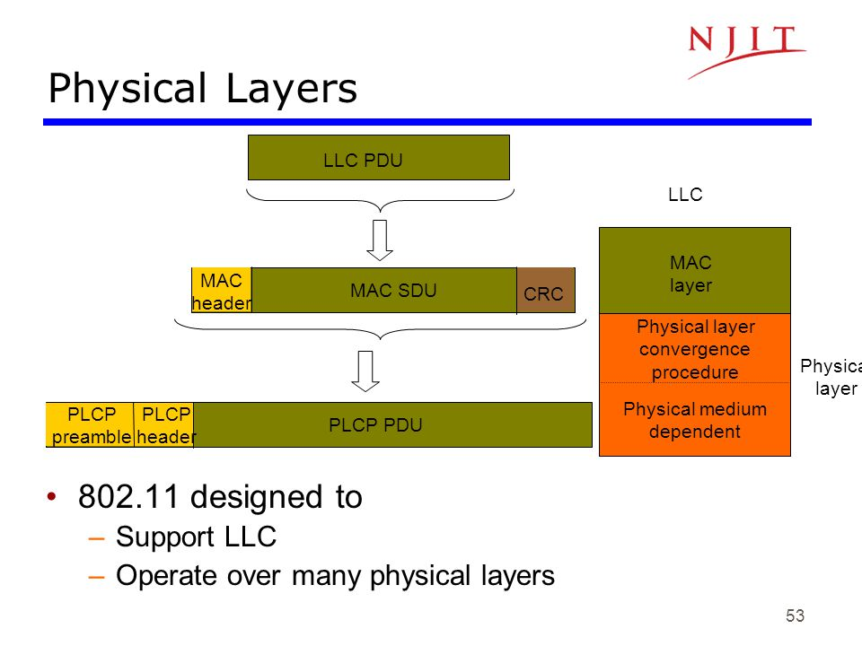 Physical Layers 802.11 designed to Support LLC