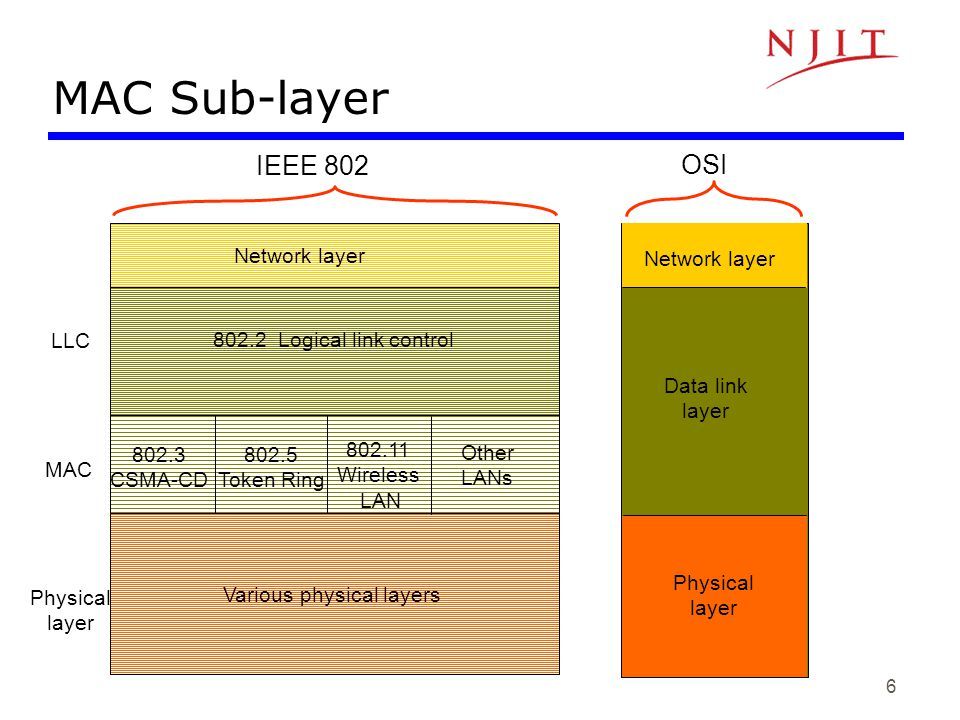 MAC Sub-layer OSI IEEE 802 Data link layer 802.3 CSMA-CD 802.5