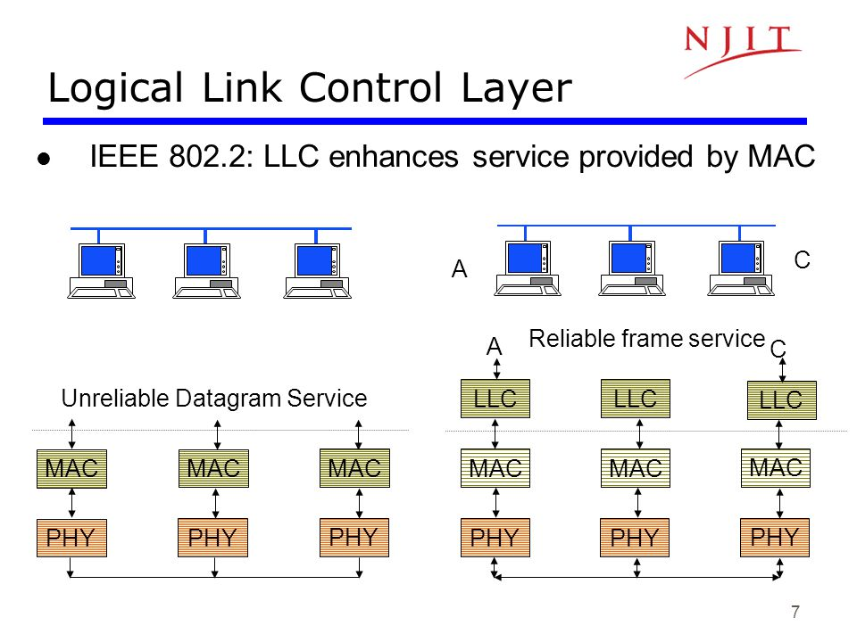 Logical Link Control Layer