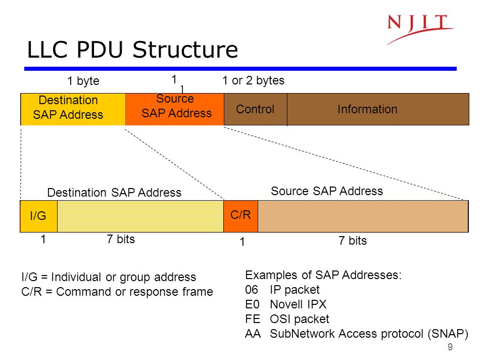 Destination SAP Address