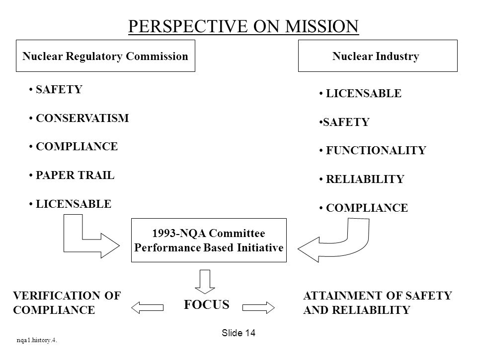 Nuclear Regulatory Commission Performance Based Initiative