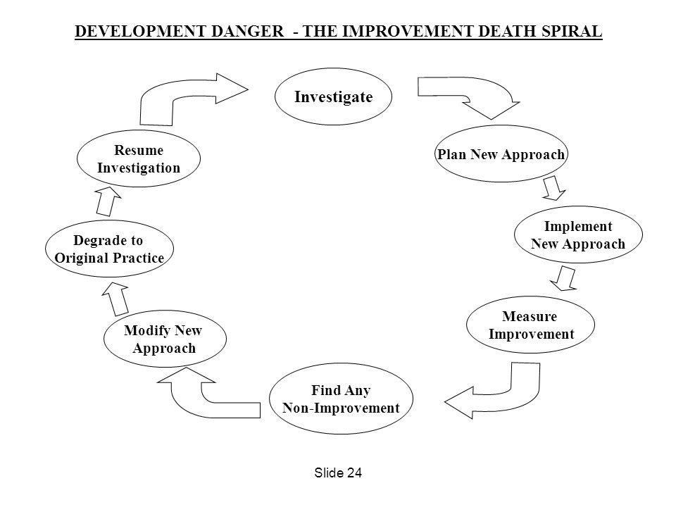 DEVELOPMENT DANGER - THE IMPROVEMENT DEATH SPIRAL