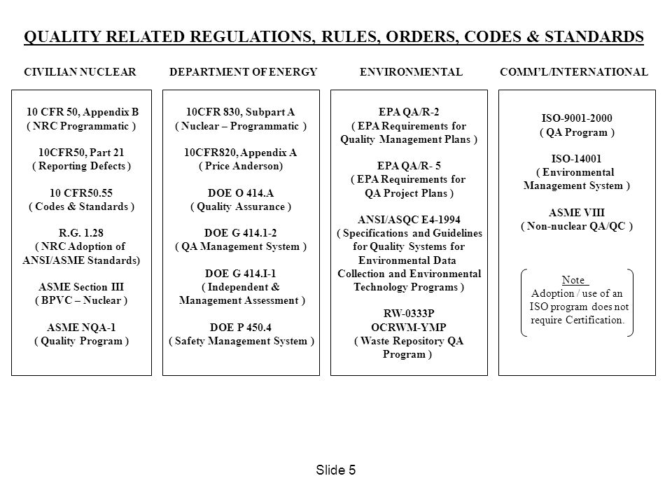 QUALITY RELATED REGULATIONS, RULES, ORDERS, CODES & STANDARDS