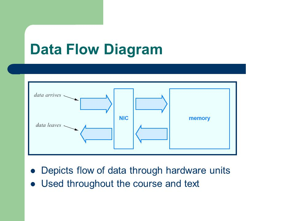 Data Flow Diagram Depicts flow of data through hardware units