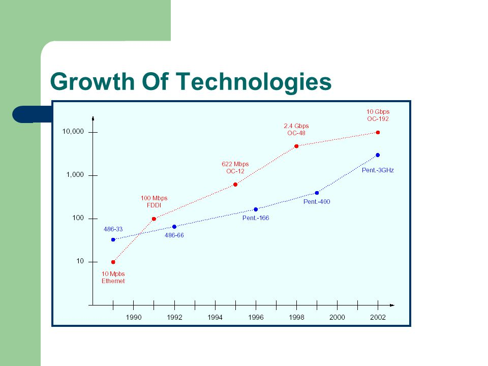 Growth Of Technologies