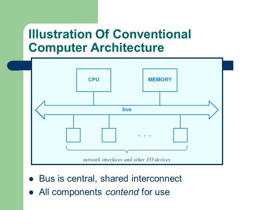 Illustration Of Conventional Computer Architecture