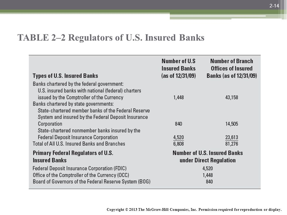 TABLE 2–2 Regulators of U.S. Insured Banks