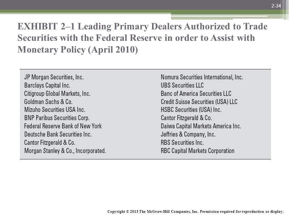 2-34 EXHIBIT 2–1 Leading Primary Dealers Authorized to Trade Securities with the Federal Reserve in order to Assist with Monetary Policy (April 2010)