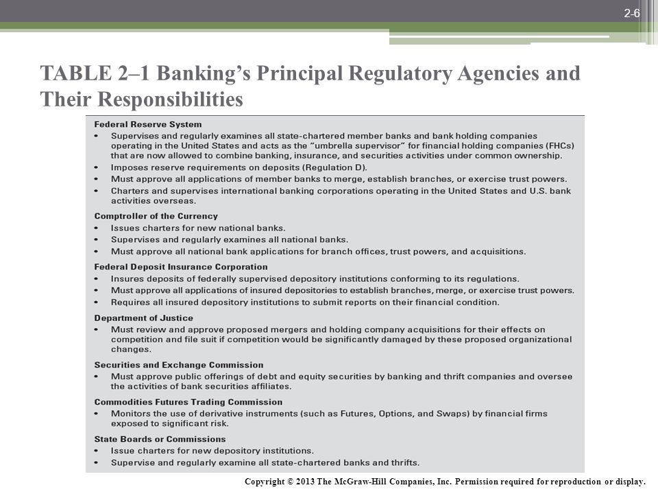 2-6 TABLE 2–1 Banking's Principal Regulatory Agencies and Their Responsibilities.