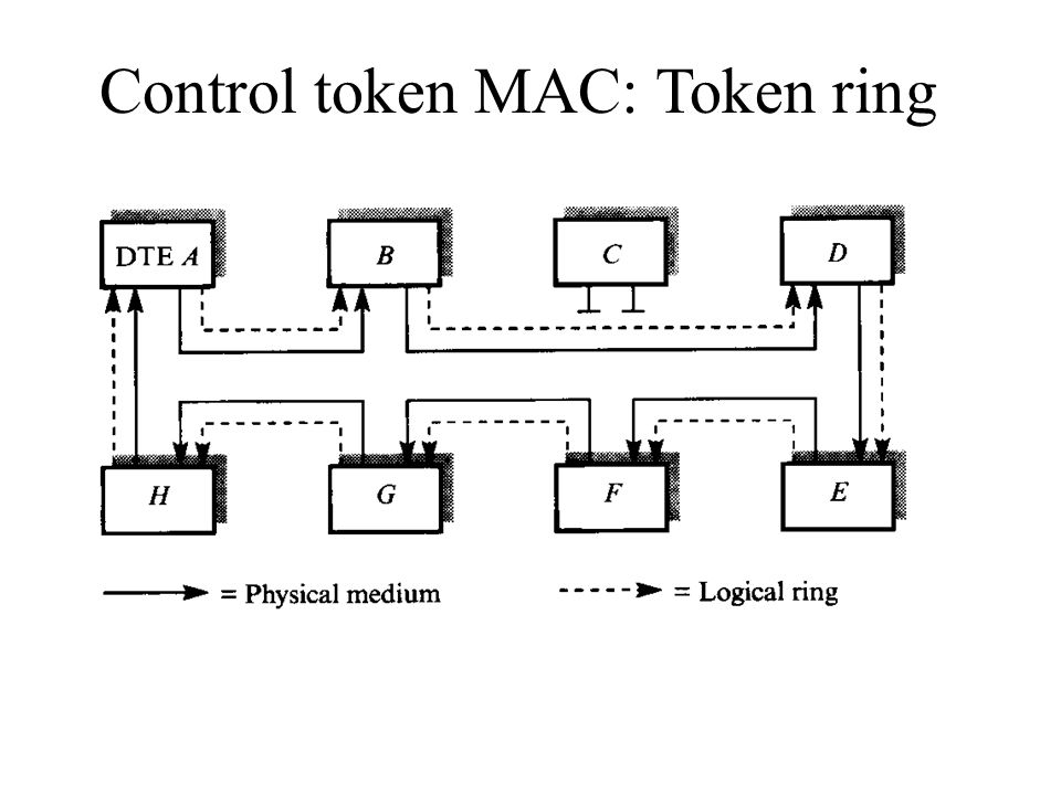 Control token MAC: Token ring