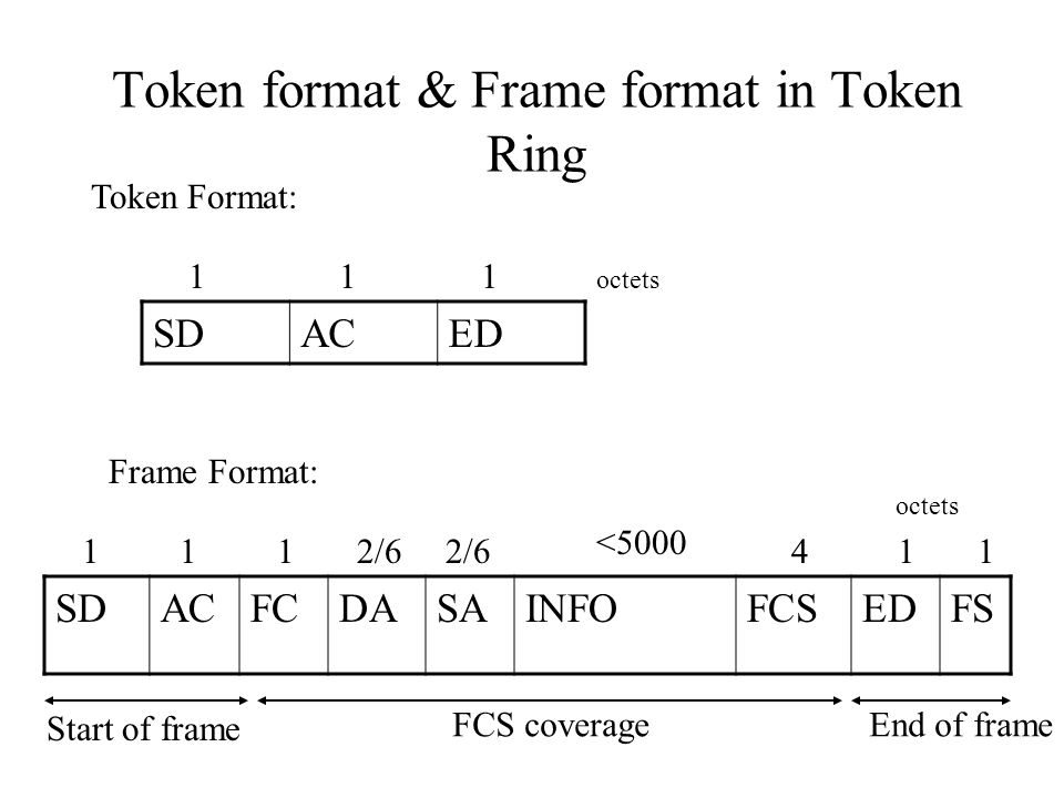 Token format & Frame format in Token Ring