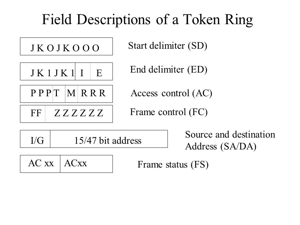 Field Descriptions of a Token Ring