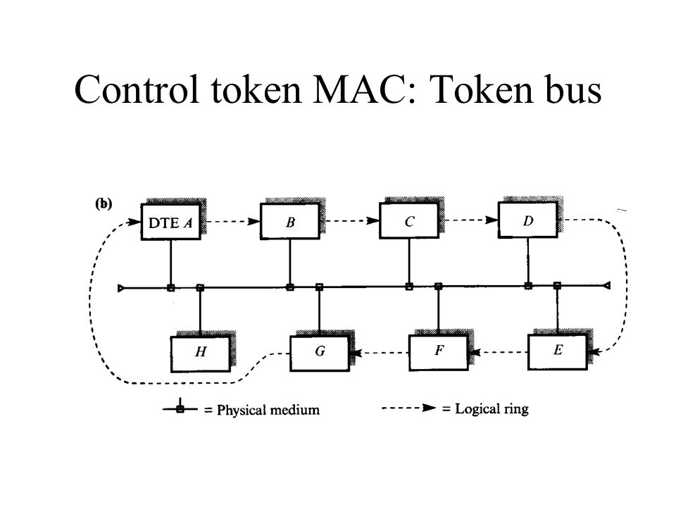 Control token MAC: Token bus