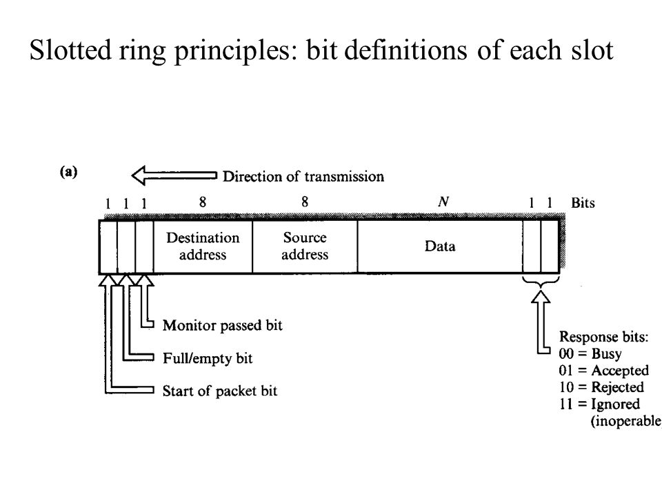 Slotted ring principles: bit definitions of each slot