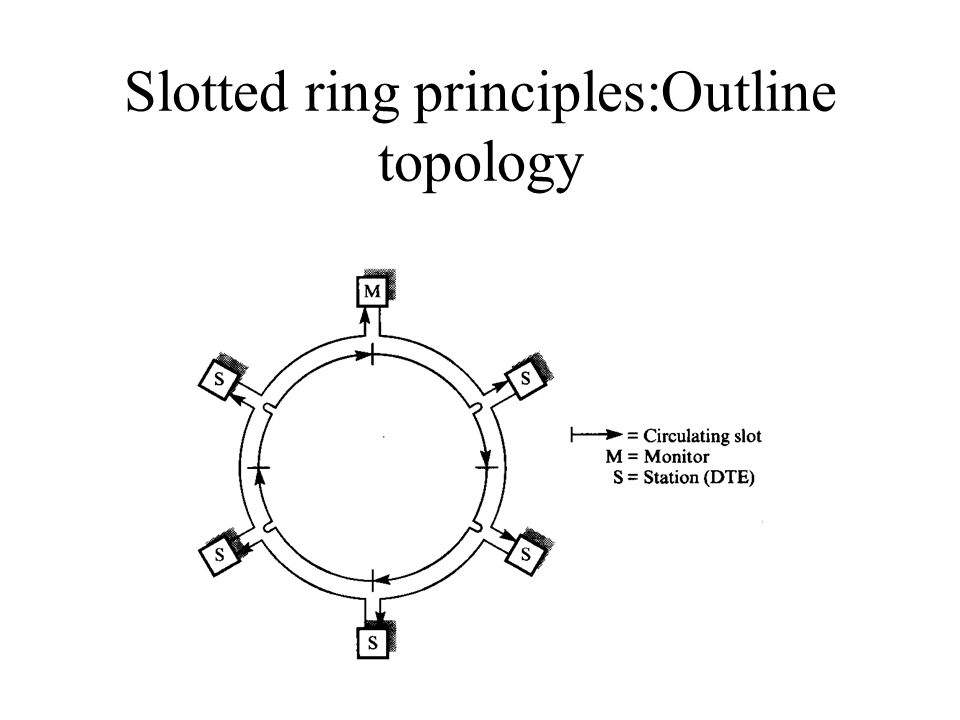 Slotted ring principles:Outline topology
