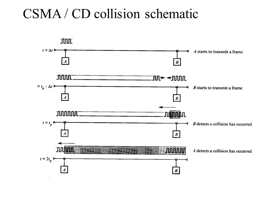 CSMA / CD collision schematic