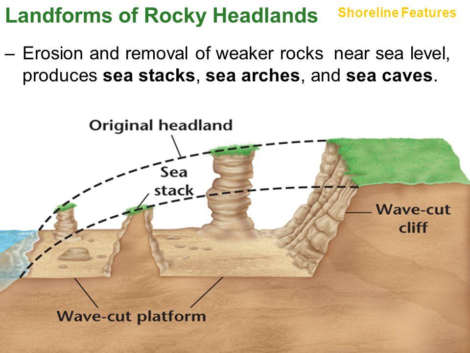 Landforms of Rocky Headlands