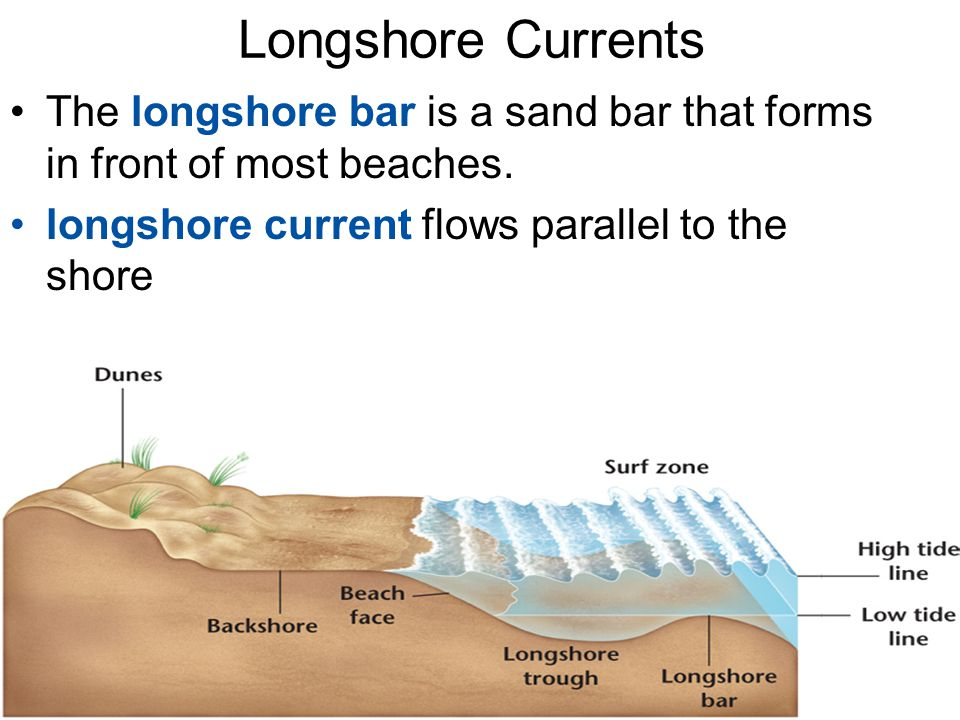 Longshore Currents The longshore bar is a sand bar that forms in front of most beaches.