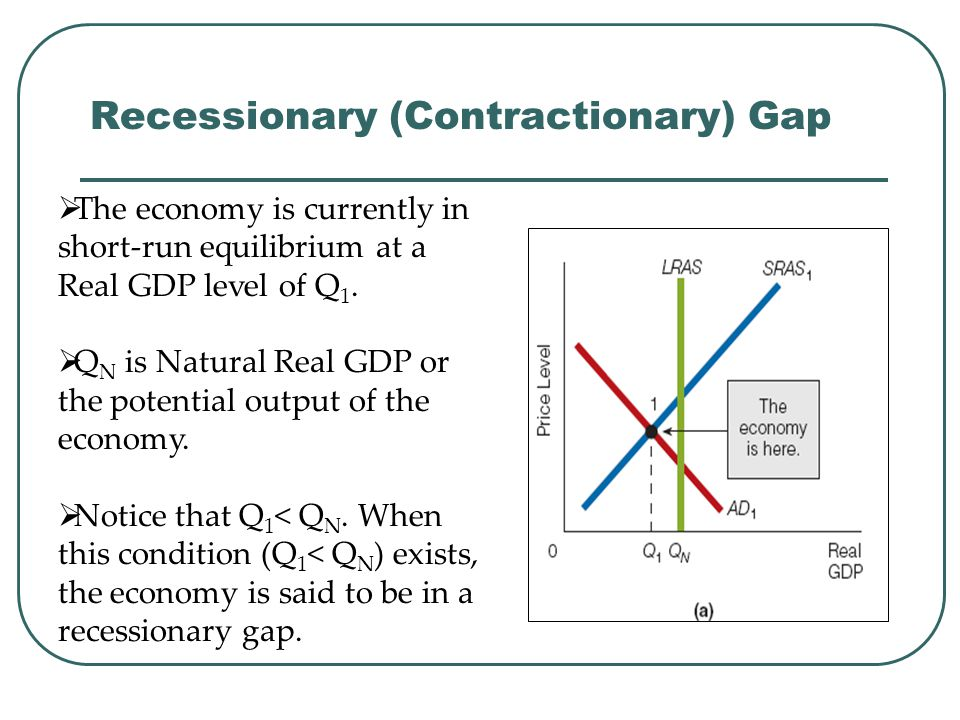 Recessionary (Contractionary) Gap