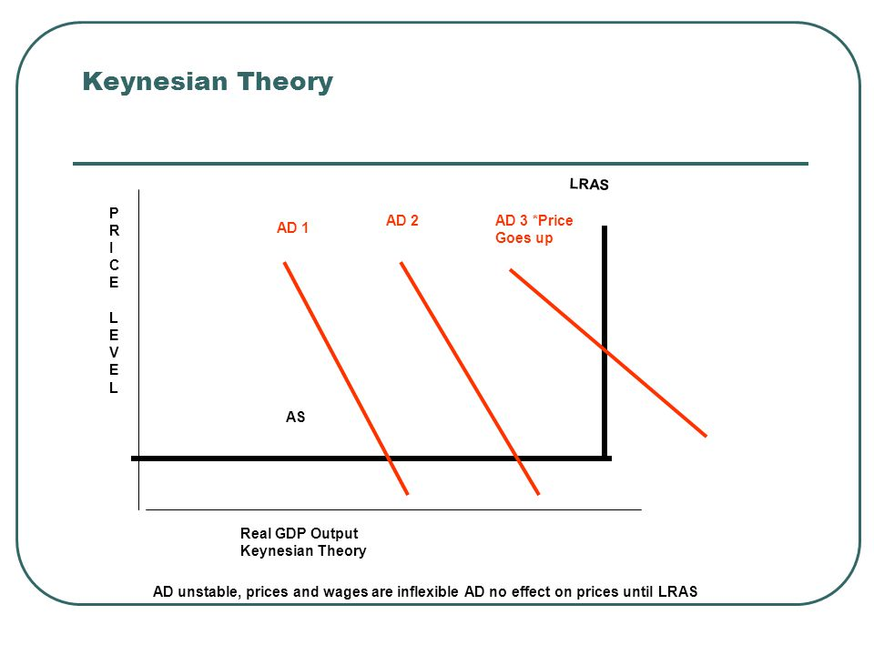 Keynesian Theory LRAS P R I C E L V AD 2 AD 3 *Price Goes up AD 1 AS