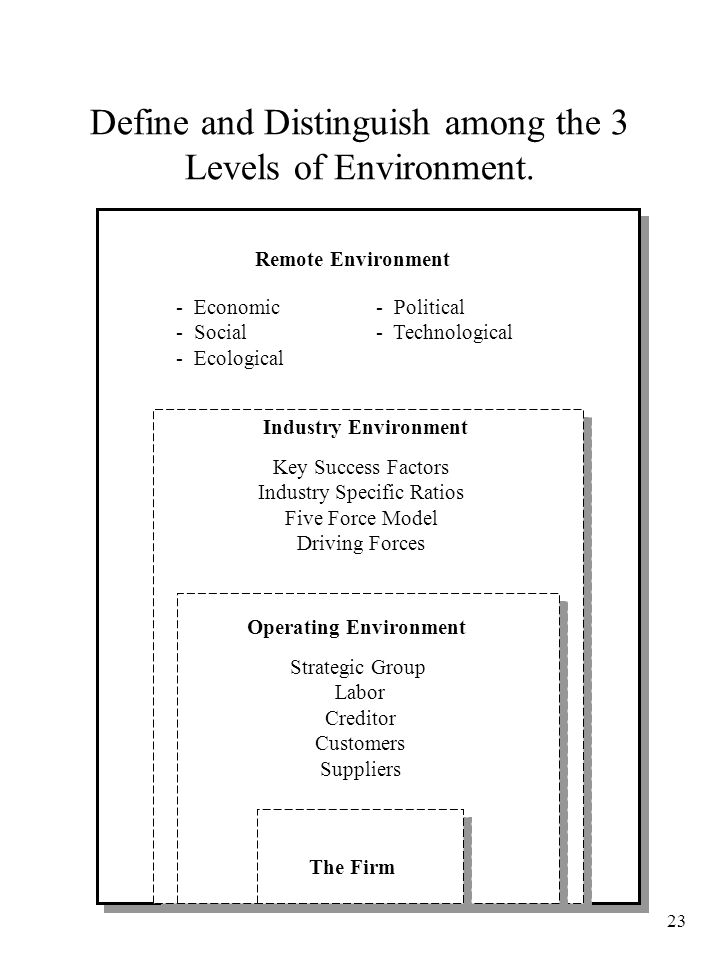 Define and Distinguish among the 3 Levels of Environment.