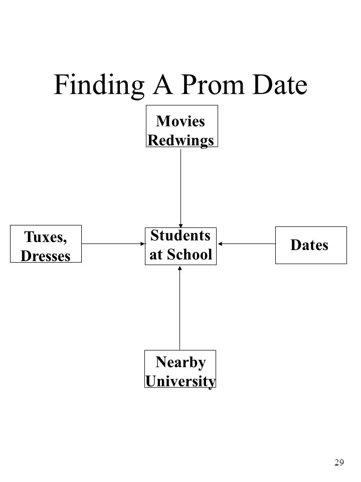 Finding A Prom Date Movies Redwings Tuxes, Dresses Students at School
