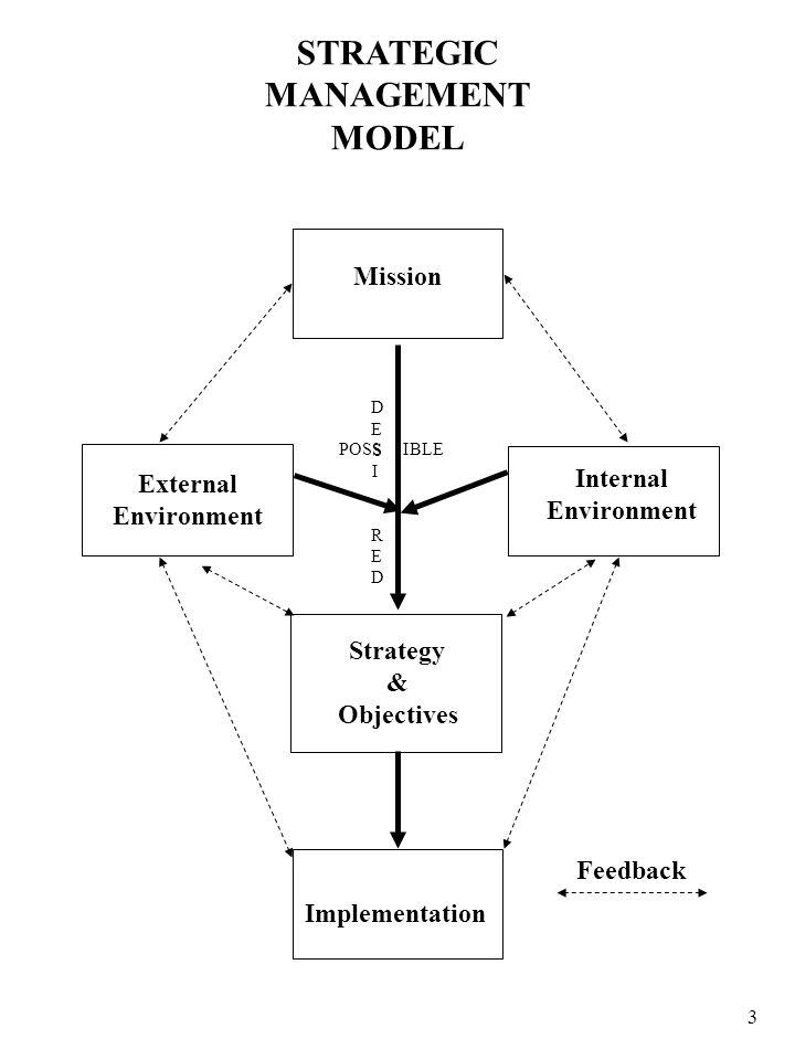 STRATEGIC MANAGEMENT MODEL