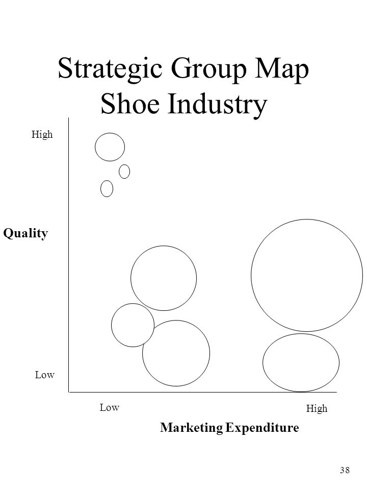 Strategic Group Map Shoe Industry