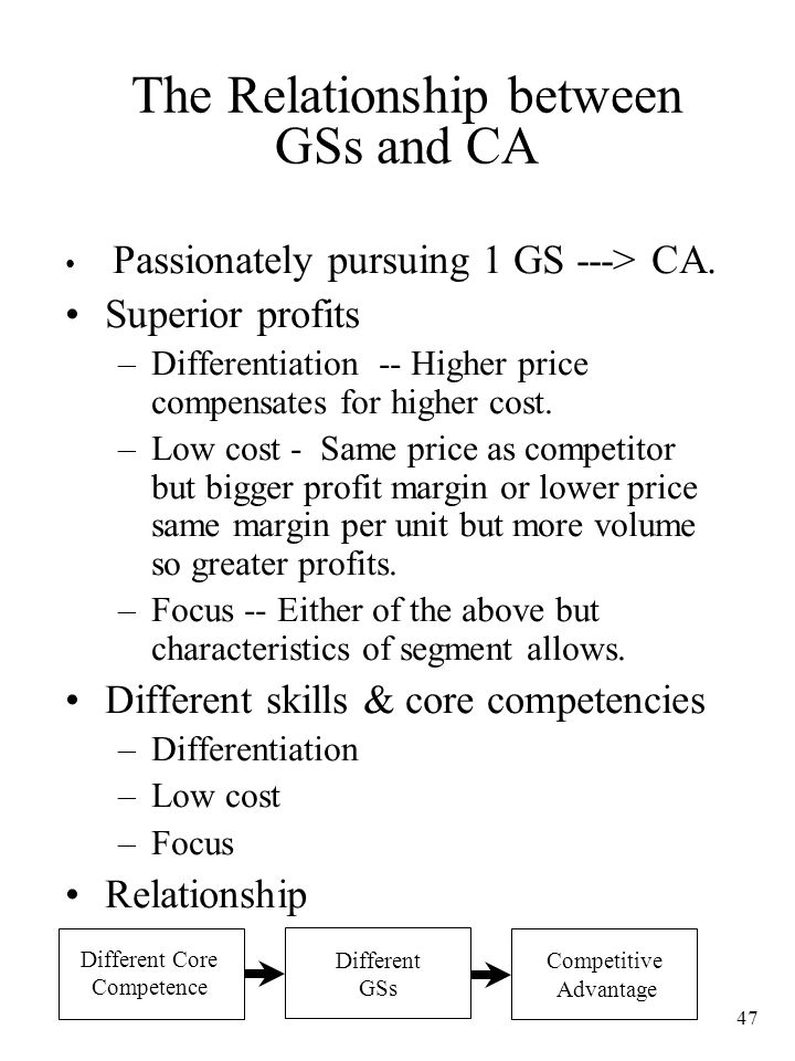 The Relationship between GSs and CA