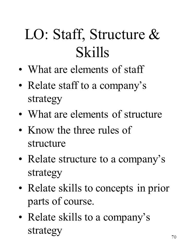 LO: Staff, Structure & Skills