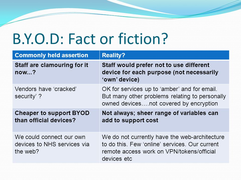 B.Y.O.D: Fact or fiction Commonly held assertion Reality