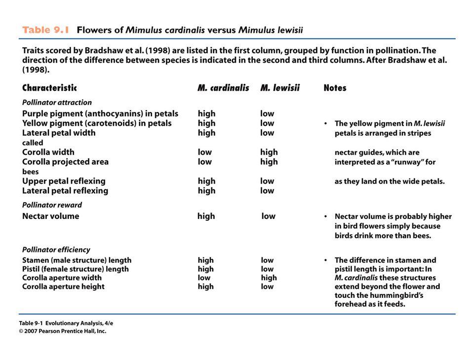 Table 9.1 Flowers of Mimulus cardinalis versus Mimulus lewisii