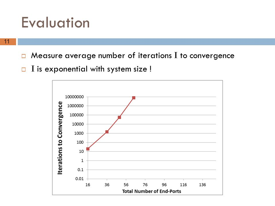 Evaluation Measure average number of iterations I to convergence