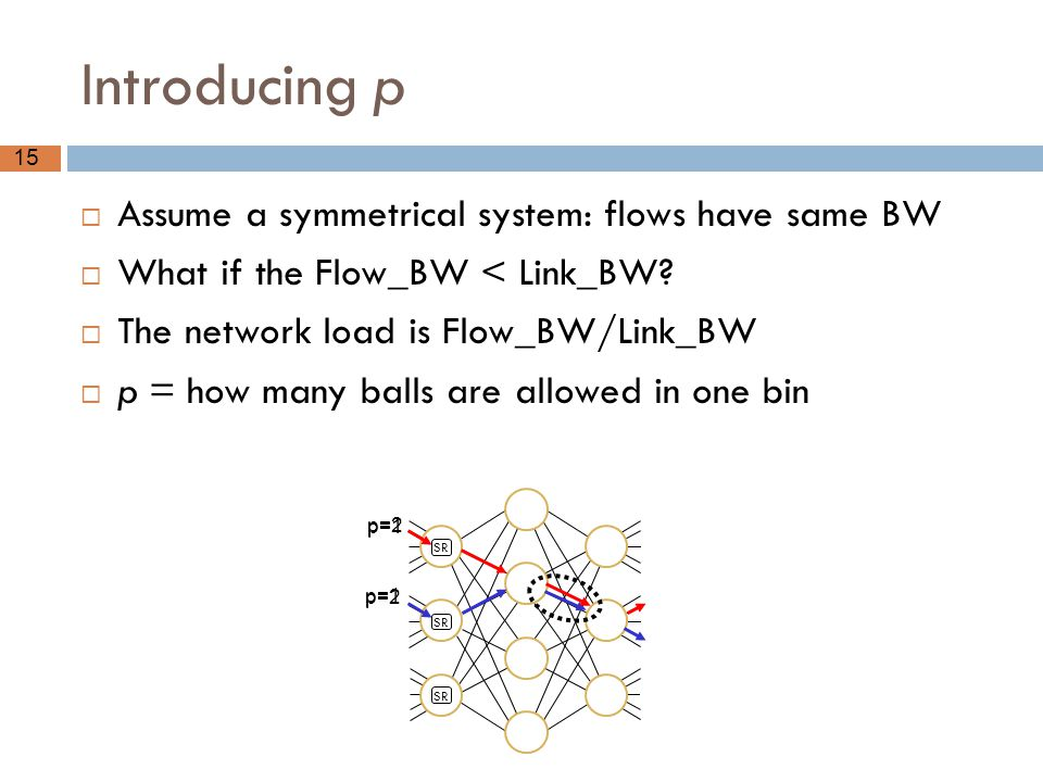 Introducing p Assume a symmetrical system: flows have same BW