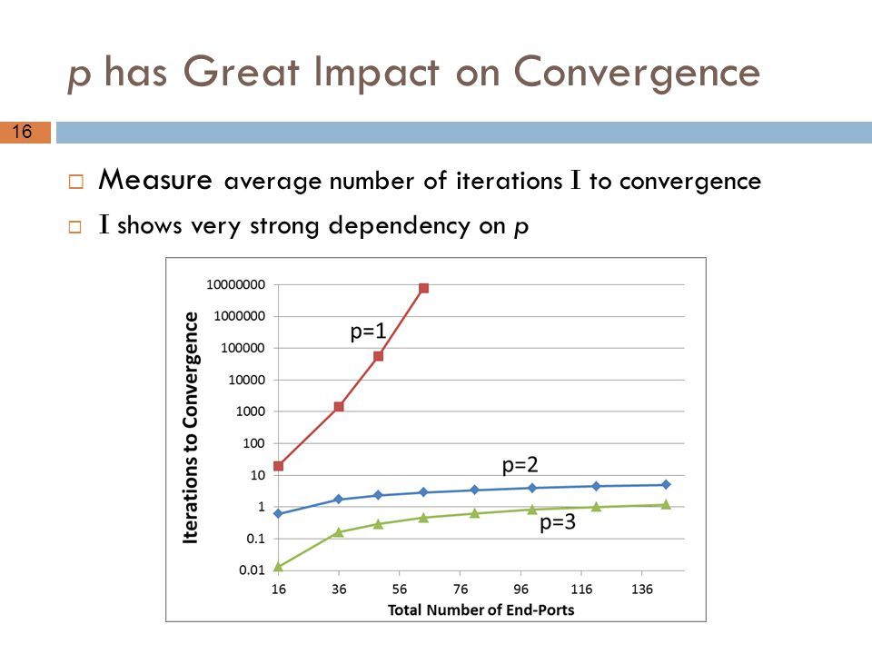 p has Great Impact on Convergence