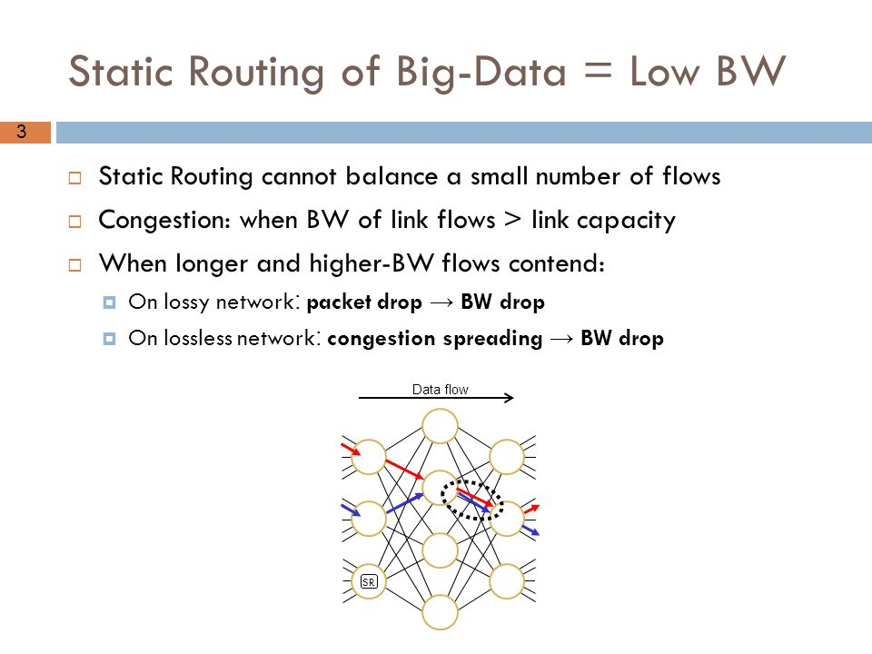 Static Routing of Big-Data = Low BW