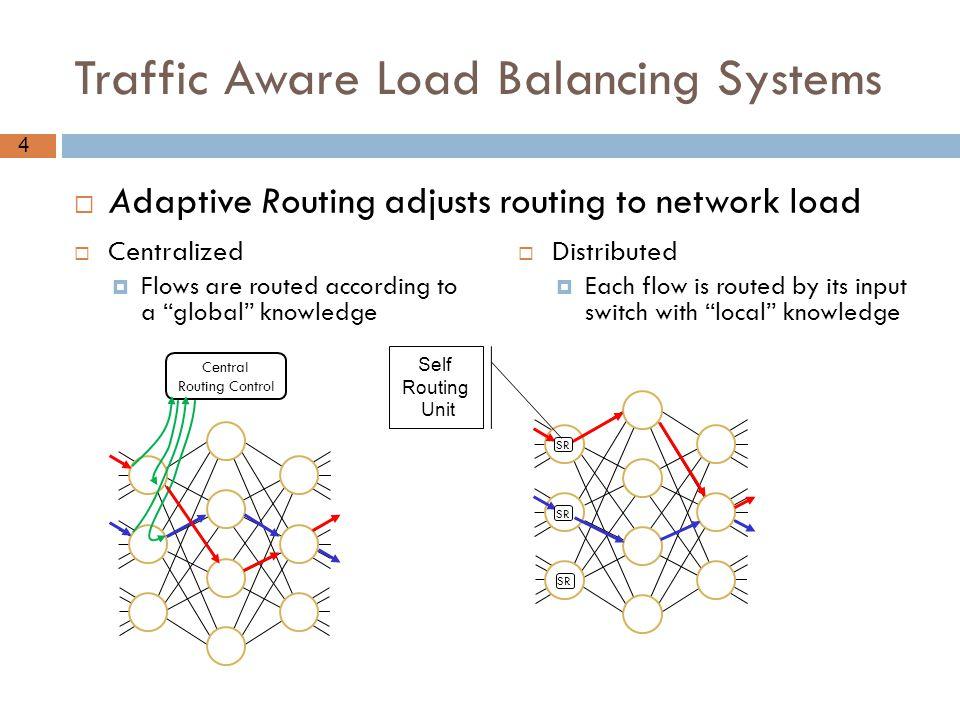 Traffic Aware Load Balancing Systems