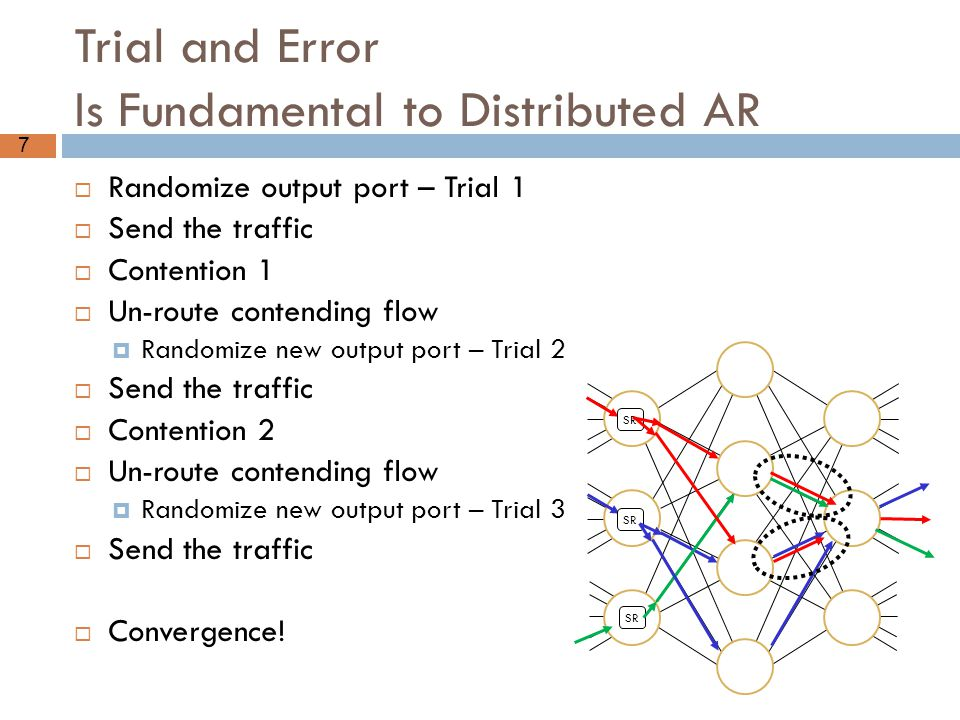 Trial and Error Is Fundamental to Distributed AR