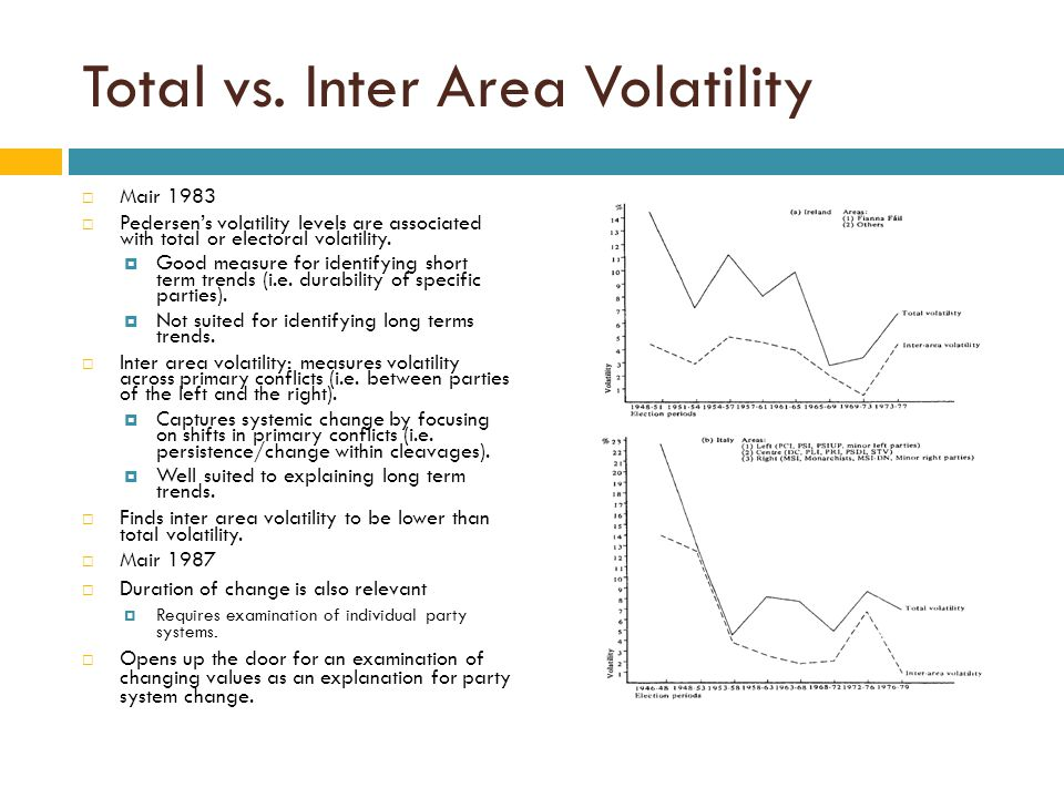 Total vs. Inter Area Volatility
