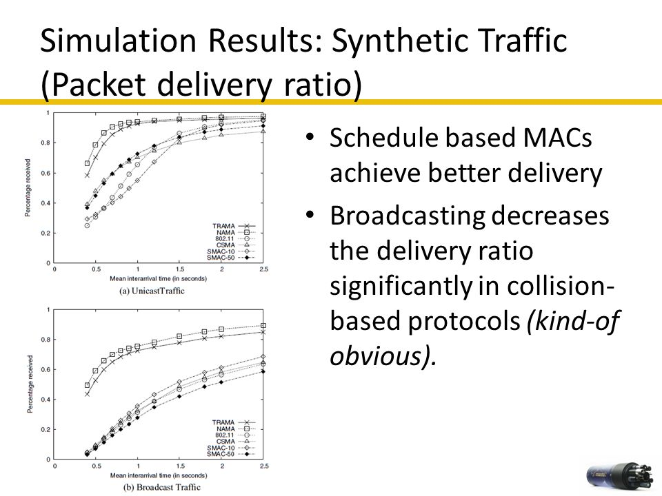 Simulation Results: Synthetic Traffic (Packet delivery ratio)