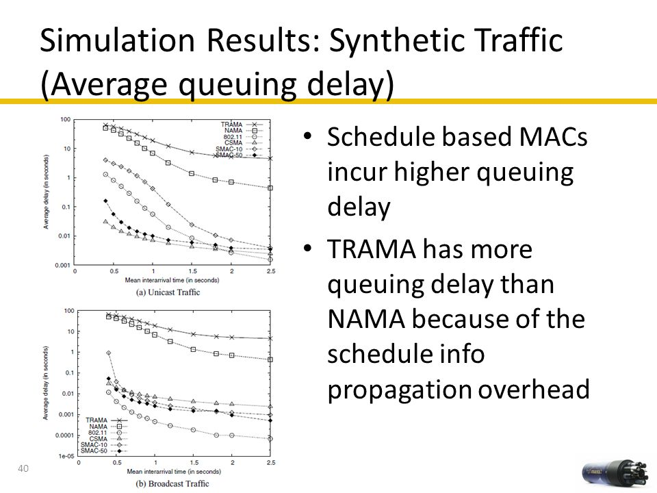 Simulation Results: Synthetic Traffic (Average queuing delay)