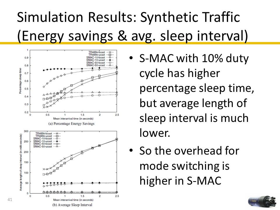 Simulation Results: Synthetic Traffic (Energy savings & avg